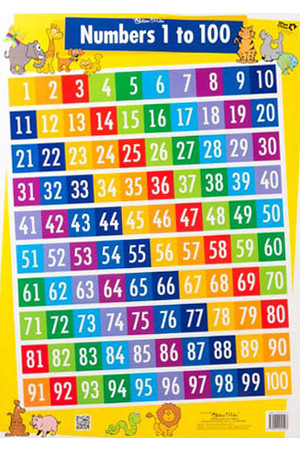 Numbers 1 to 100/Addition & Subtraction Strategies Double-Sided Chart