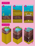 Go Facts - Natural Resources - Oil and Coal - Sample Page